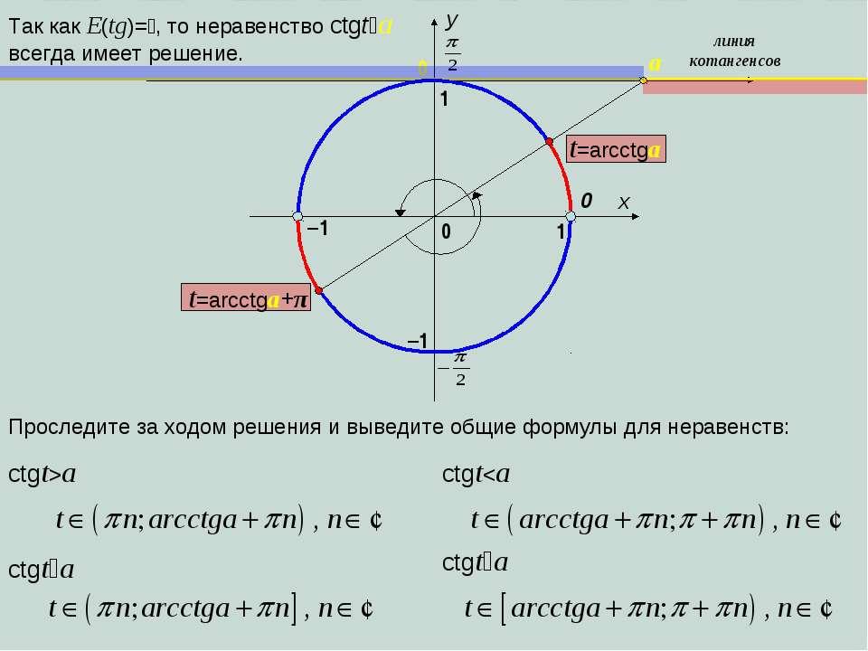 x y 1 0 1 –1 0 линия котангенсов a –1 Проследите за ходом решения и выведите ...