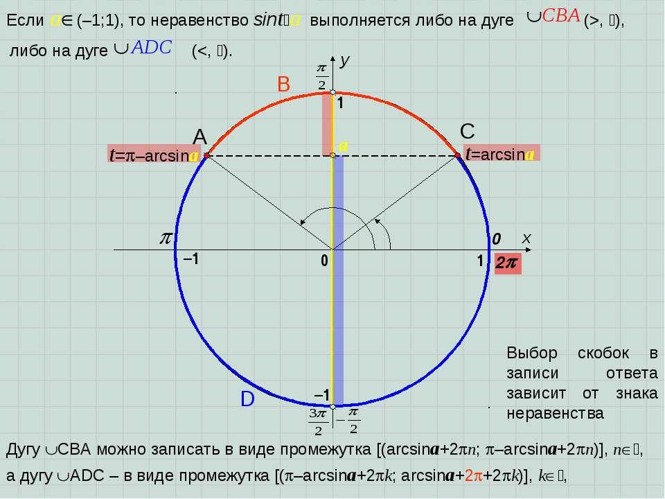 x y 0 1 0 1 t=arcsina t= –arcsina a –1 –1 2 A D B C Выбор скобок в записи отв...