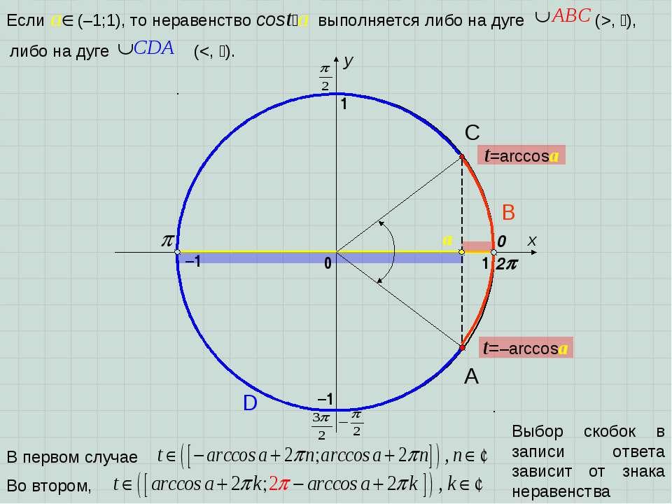 x y 0 1 1 –1 –1 2 A D B C Выбор скобок в записи ответа зависит от знака нерав...