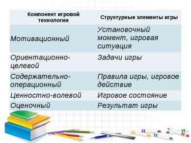 Компонент игровой технологии Структурные элементы игры Мотивационный Установо...