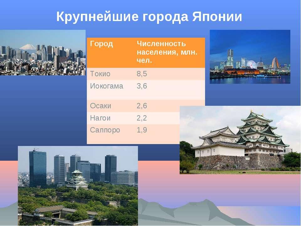 Крупнейшие города Японии Город Численность населения, млн. чел. Токио 8,5 Иок...