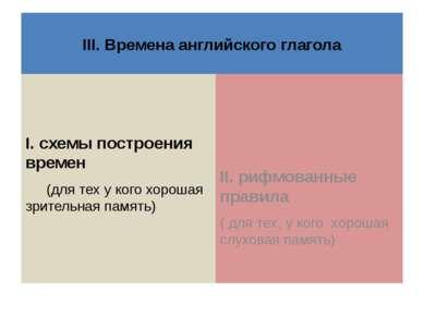 III. Времена английского глагола I. схемы построения времен (для тех у кого х...