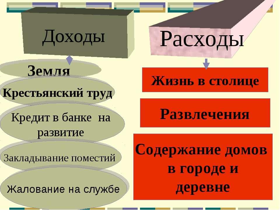 Доходы Расходы Земля Крестьянский труд Кредит в банке на развитие Закладывани...