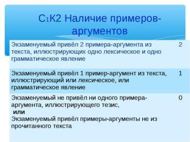 С1К2 Наличие примеров-аргументов Экзаменуемый привёл 2 примера-аргумента из т...