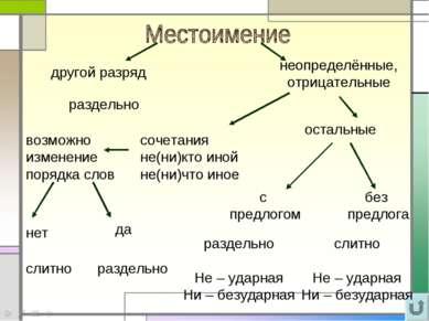 раздельно сочетания не(ни)кто иной не(ни)что иное остальные без предлога с пр...