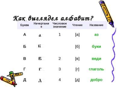 Как выглядел алфавит? Буква Начертание Числовое значение Чтение Название А 1 ...