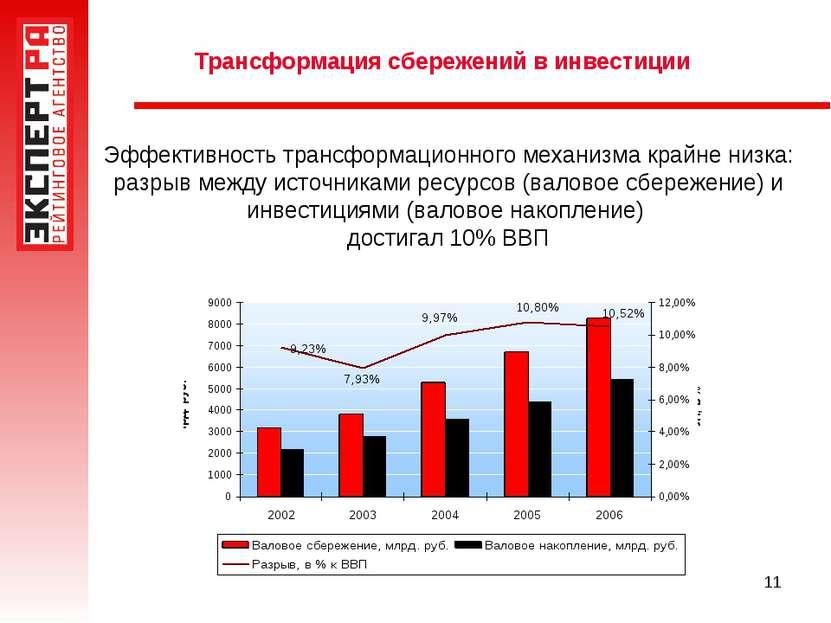 * Трансформация сбережений в инвестиции Эффективность трансформационного меха...