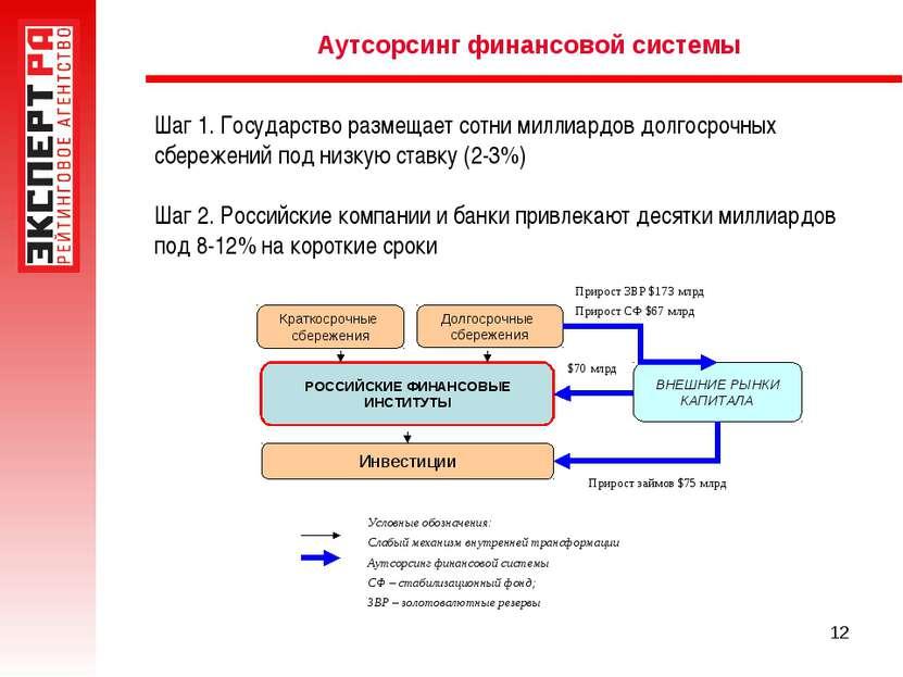 * Аутсорсинг финансовой системы Шаг 1. Государство размещает сотни миллиардов...