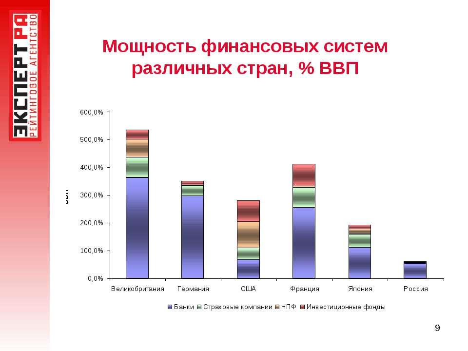 * Мощность финансовых систем различных стран, % ВВП