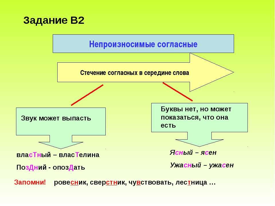 Задание В2 Непроизносимые согласные Стечение согласных в середине слова Звук ...