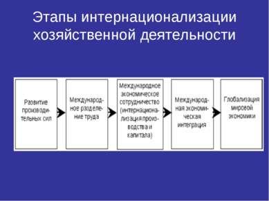 Этапы интернационализации хозяйственной деятельности