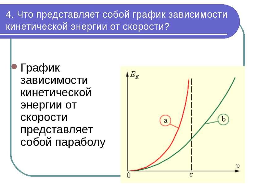 4. Что представляет собой график зависимости кинетической энергии от скорости...