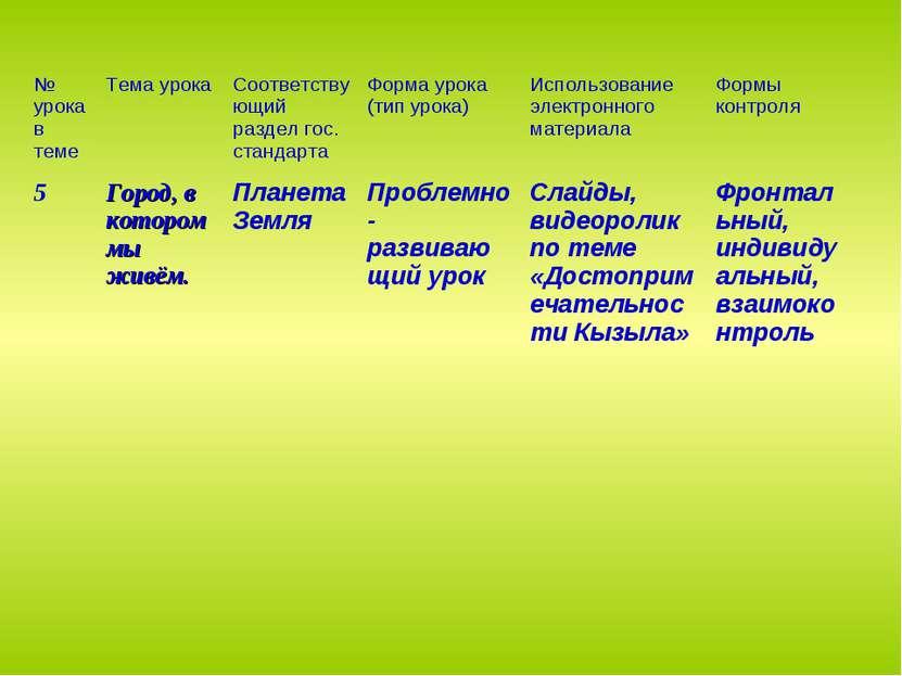 № урока в теме Тема урока Соответствующий раздел гос. стандарта Форма урока (...