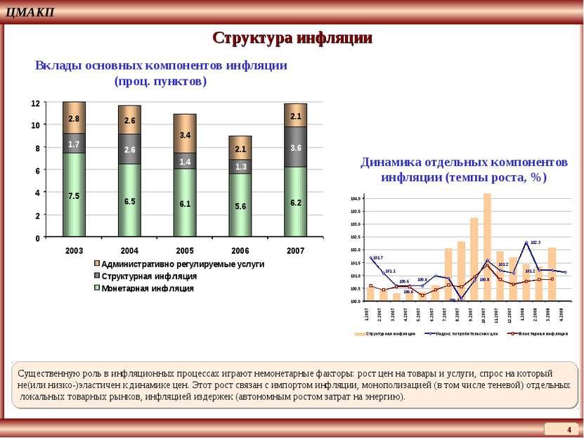 ЦМАКП * Структура инфляции Вклады основных компонентов инфляции (проц. пункто...