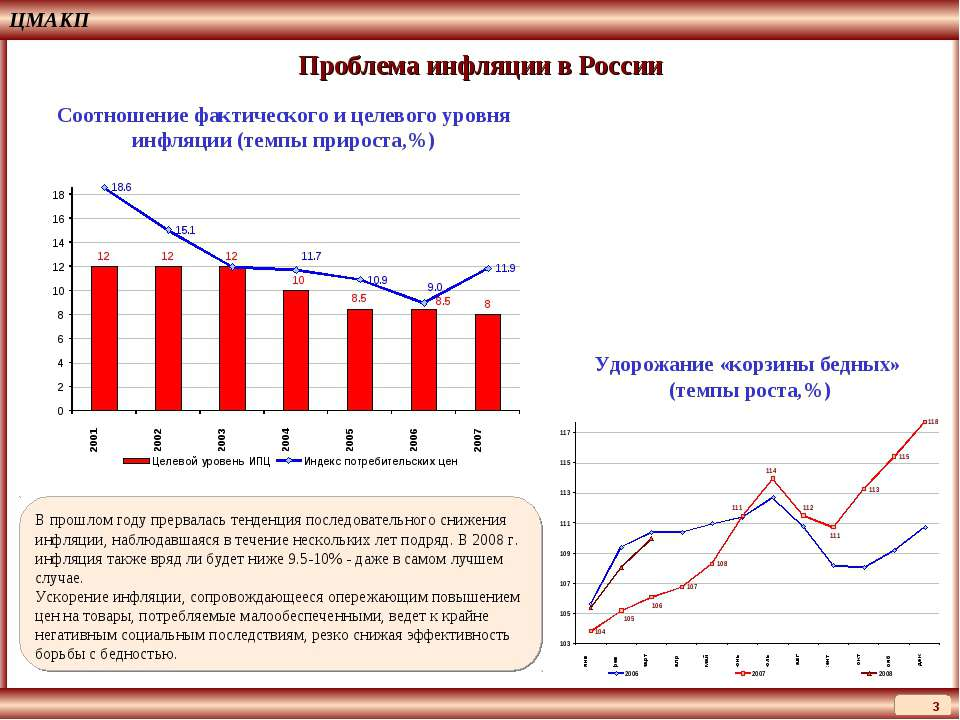 ЦМАКП * Проблема инфляции в России Соотношение фактического и целевого уровня...
