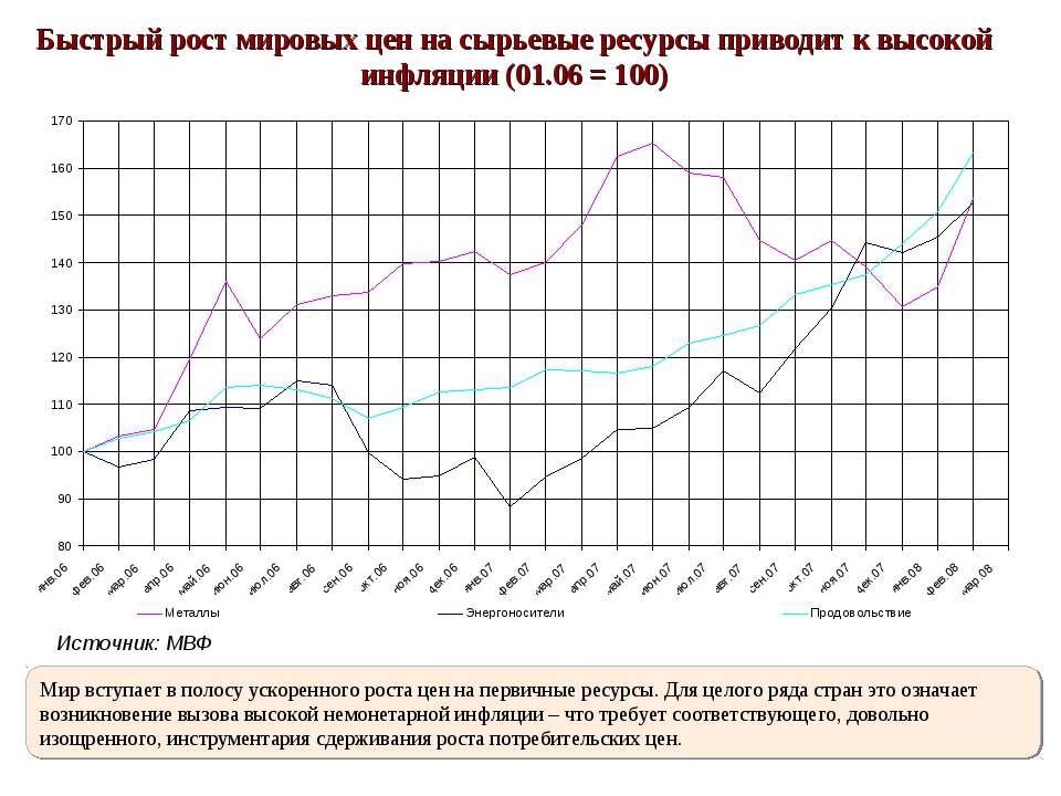 Быстрый рост мировых цен на сырьевые ресурсы приводит к высокой инфляции (01....