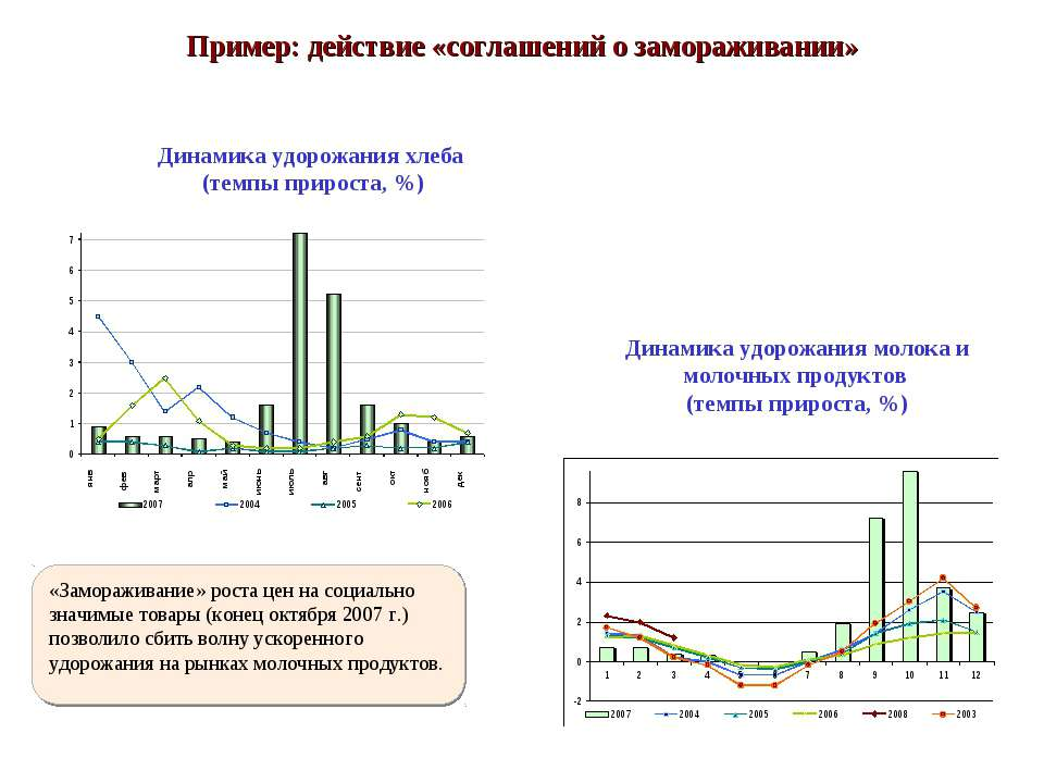 Динамика удорожания молока и молочных продуктов (темпы прироста, %) Динамика ...
