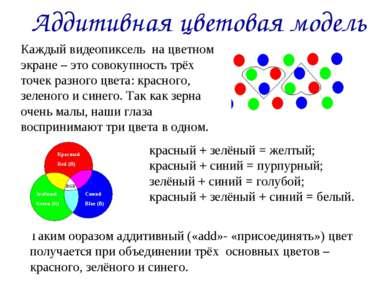 Аддитивная цветовая модель Каждый видеопиксель на цветном экране – это совоку...