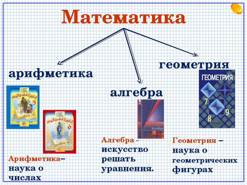 Математика арифметика алгебра геометрия Арифметика– наука о числах Алгебра – ...