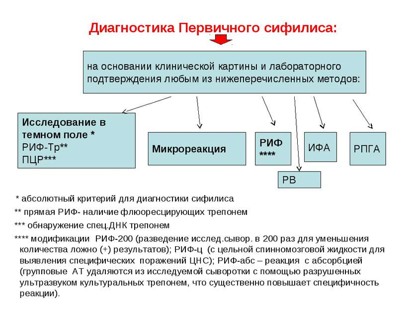 Диагностика Первичного сифилиса: * абсолютный критерий для диагностики сифили...