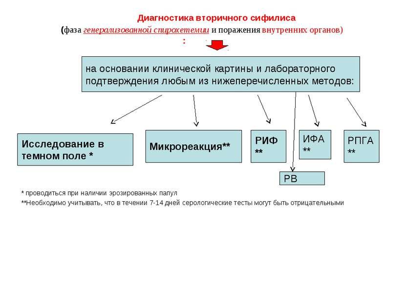 Диагностика вторичного сифилиса (фаза генерализованной спирохетемии и поражен...