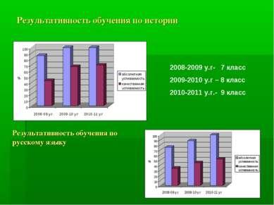 Результативность обучения по истории 2008-2009 у.г- 7 класс 2009-2010 у.г – 8...