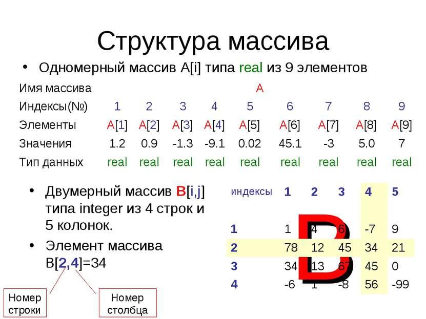 Структура массива B Одномерный массив А[i] типа real из 9 элементов Двумерный...