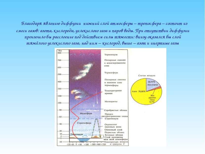 Благодаря явлению диффузии нижний слой атмосферы – тропосфера – состоит из см...