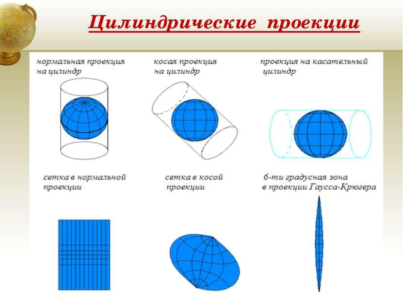 Цилиндрические проекции Insert a map of your country.