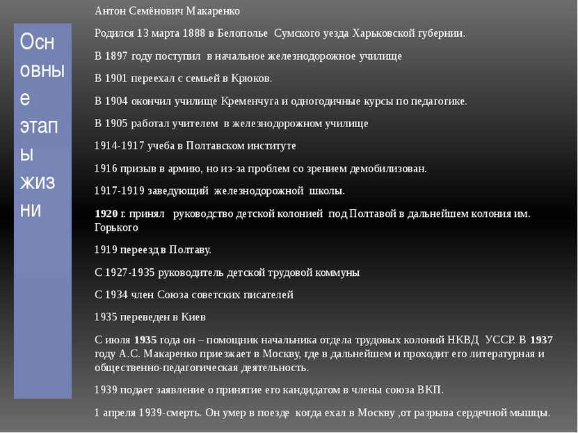 Основные этапы жизни Антон Семёнович Макаренко Родился 13марта 1888 в Белопо...