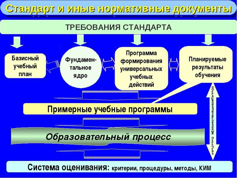 ТРЕБОВАНИЯ СТАНДАРТА Базисный учебный план Фундамен- тальное ядро Программа ф...