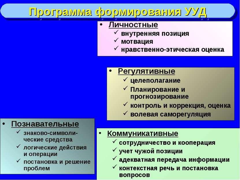 Личностные внутренняя позиция мотвация нравственно-этическая оценка Программа...