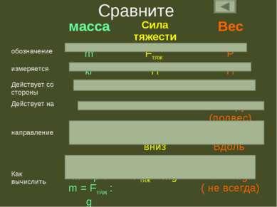 Сравните масса Сила тяжести Вес обозначение m Fтяж P измеряется кг Н Н Действ...