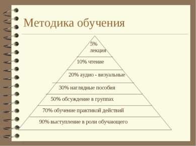 Методика обучения 5% лекция 10% чтение 20% аудио - визуальные 30% наглядные п...