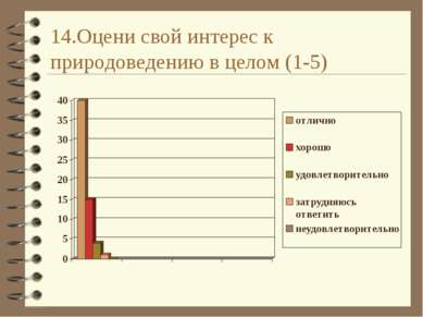 14.Оцени свой интерес к природоведению в целом (1-5)