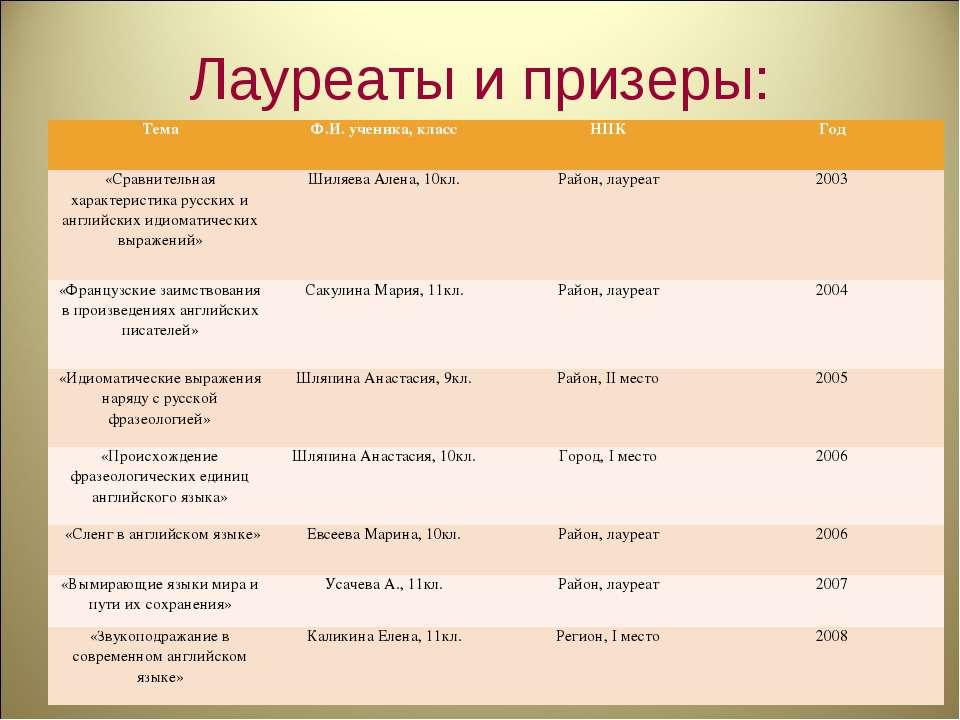 Лауреаты и призеры: Тема Ф.И. ученика, класс НПК Год «Сравнительная характери...