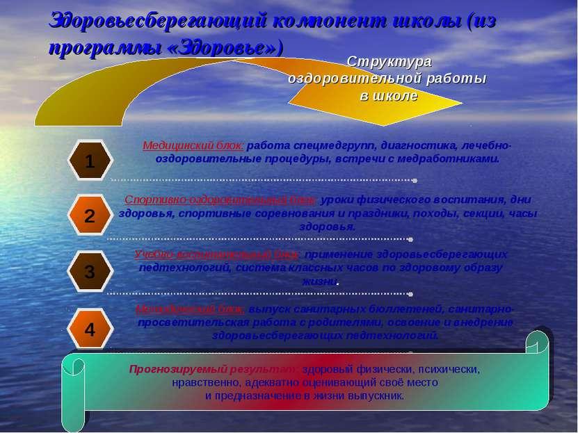 Здоровьесберегающий компонент школы (из программы «Здоровье») 1 Медицинский б...