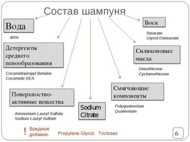 Состав шампуня Cocamidopropyl Betaine Cocamide DEA Ammonium Lauryl Sulfate So...