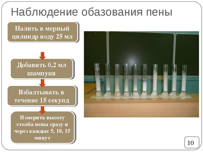 Наблюдение обазования пены 10 Налить в мерный цилиндр воду 25 мл Добавить 0,2...