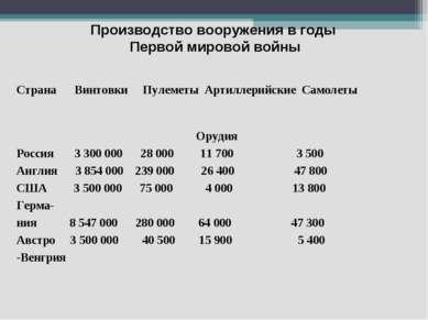 Производство вооружения в годы Первой мировой войны Страна Винтовки Пулеметы ...
