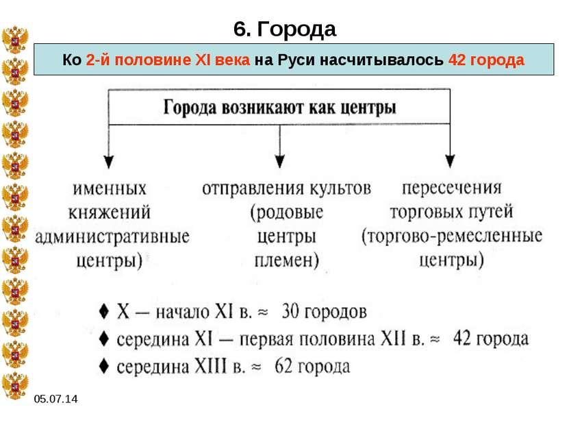 * 6. Города Ко 2-й половине XI века на Руси насчитывалось 42 города