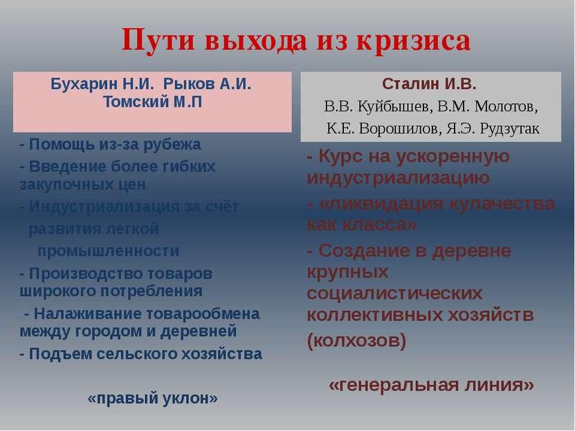 Пути выхода из кризиса Бухарин Н.И. Рыков А.И. Томский М.П - Помощь из-за руб...