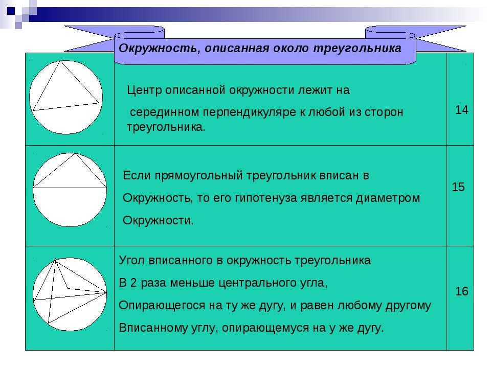 Окружность, описанная около треугольника Центр описанной окружности лежит на ...
