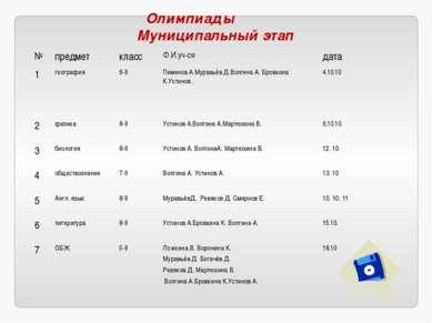 Олимпиады Муниципальный этап № предмет класс Ф.И.уч-ся дата 1 география 6-9 П...