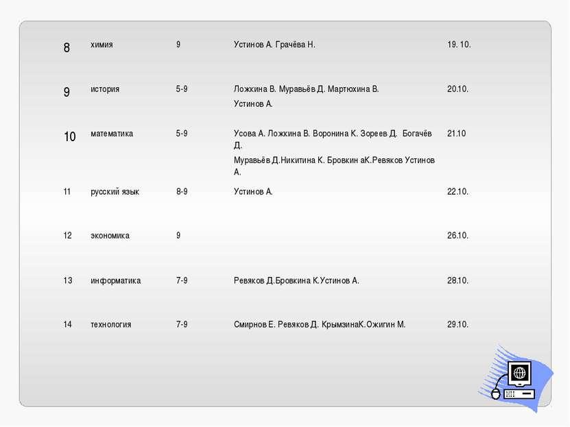 8 химия 9 Устинов А. Грачёва Н. 19. 10. 9 история 5-9 Ложкина В. Муравьёв Д.М...