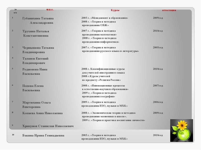 № п/п Ф.И.О. Курсы аттестация 1 ГубанихинаТатьяна Александровна 2005 г. «Мене...