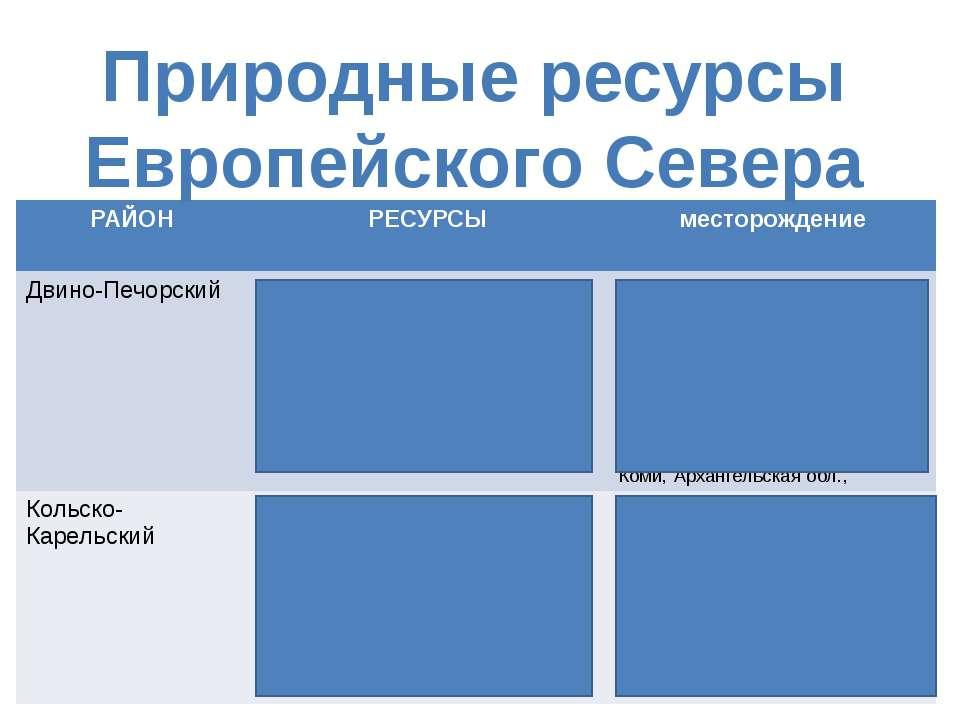 Природные ресурсы Европейского Севера РАЙОН РЕСУРСЫ месторождение Двино-Печор...