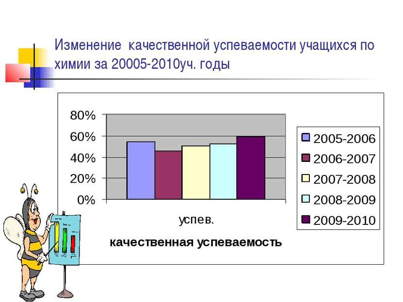 Изменение качественной успеваемости учащихся по химии за 20005-2010уч. годы