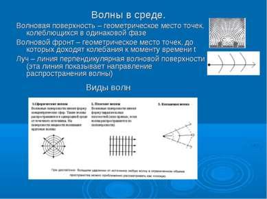 Волны в среде. Волновая поверхность – геометрическое место точек, колеблющихс...