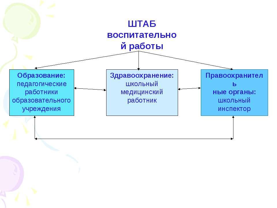ШТАБ воспитательной работы Образование: педагогические работники образователь...
